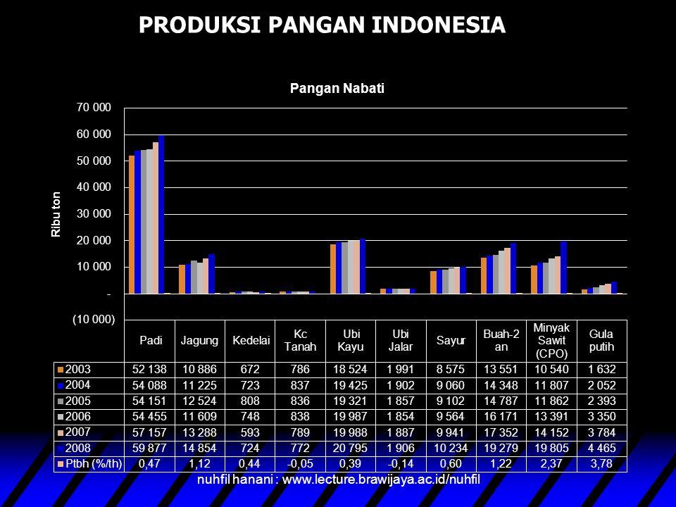 PRODUKSI PANGAN INDONESIA