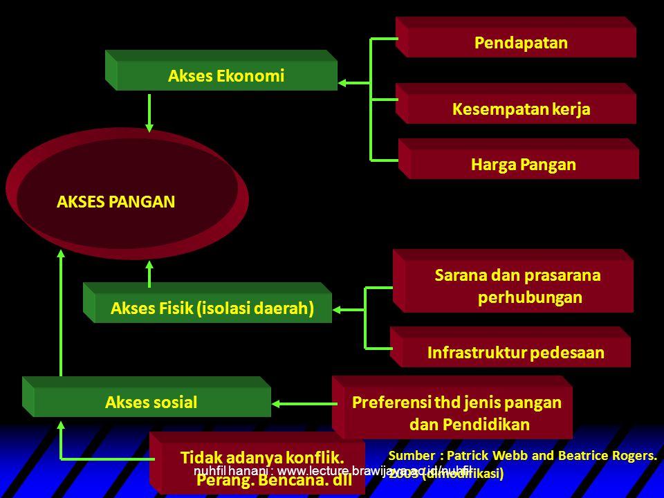 Akses Fisik (isolasi daerah) Pendapatan