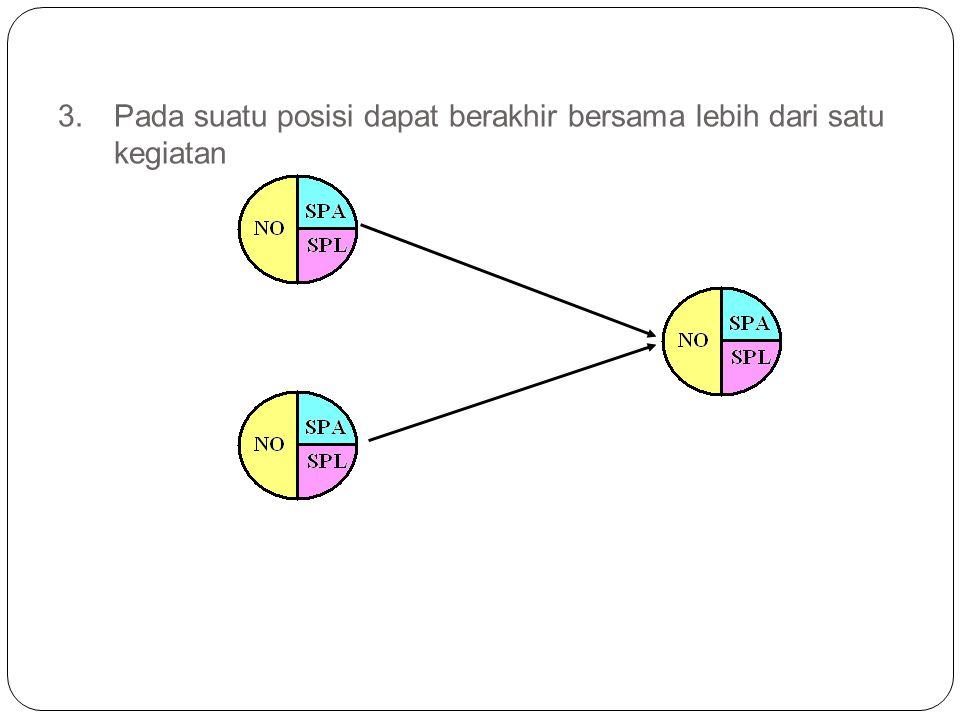 3. Pada suatu posisi dapat berakhir bersama lebih dari satu kegiatan