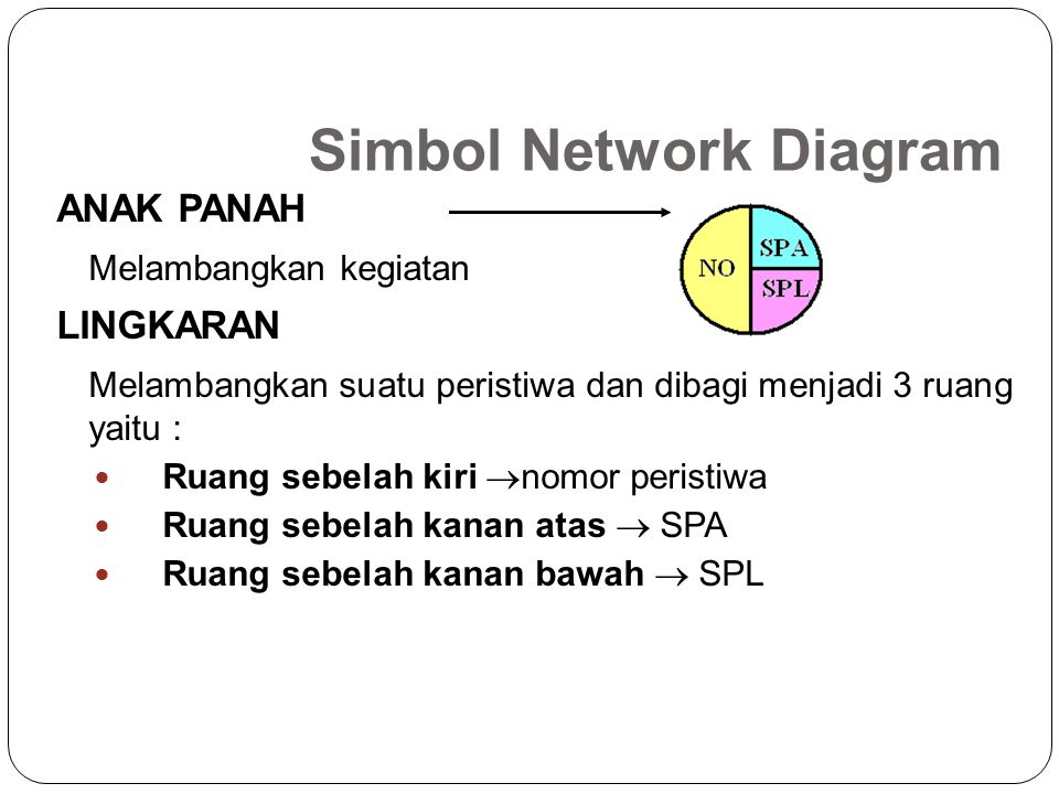 Simbol Network Diagram