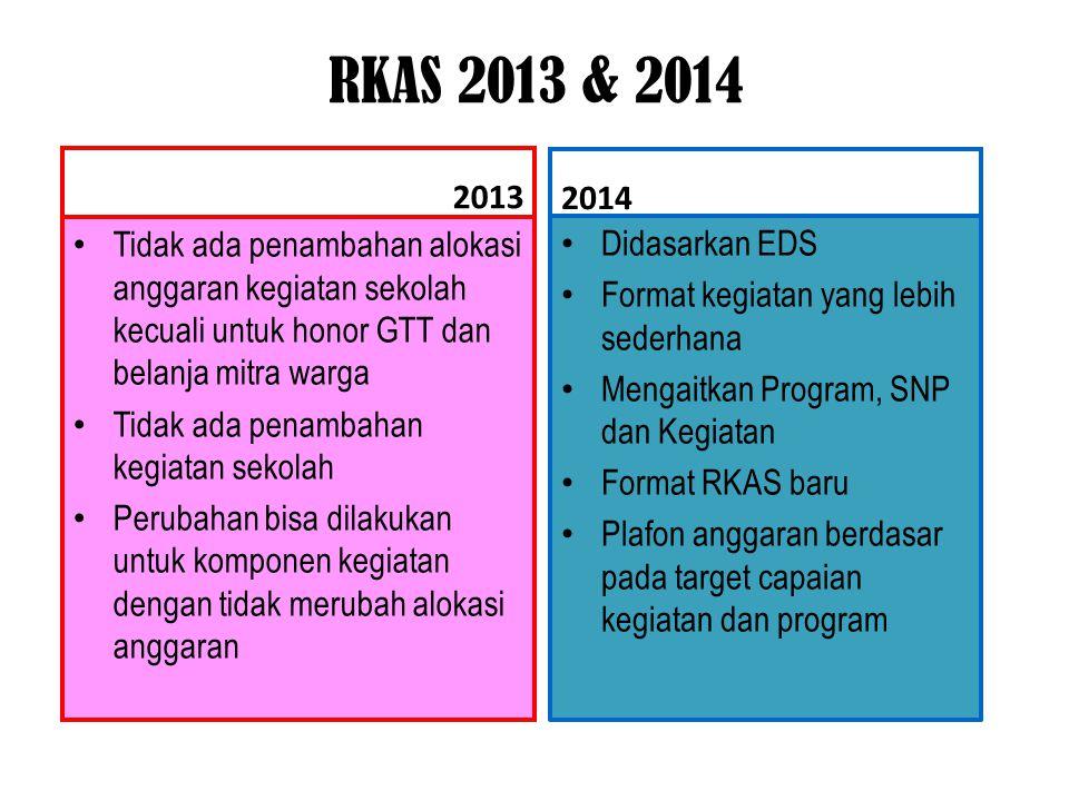 RKAS 2013 & 2014 2013. 2014. Tidak ada penambahan alokasi anggaran kegiatan sekolah kecuali untuk honor GTT dan belanja mitra warga.