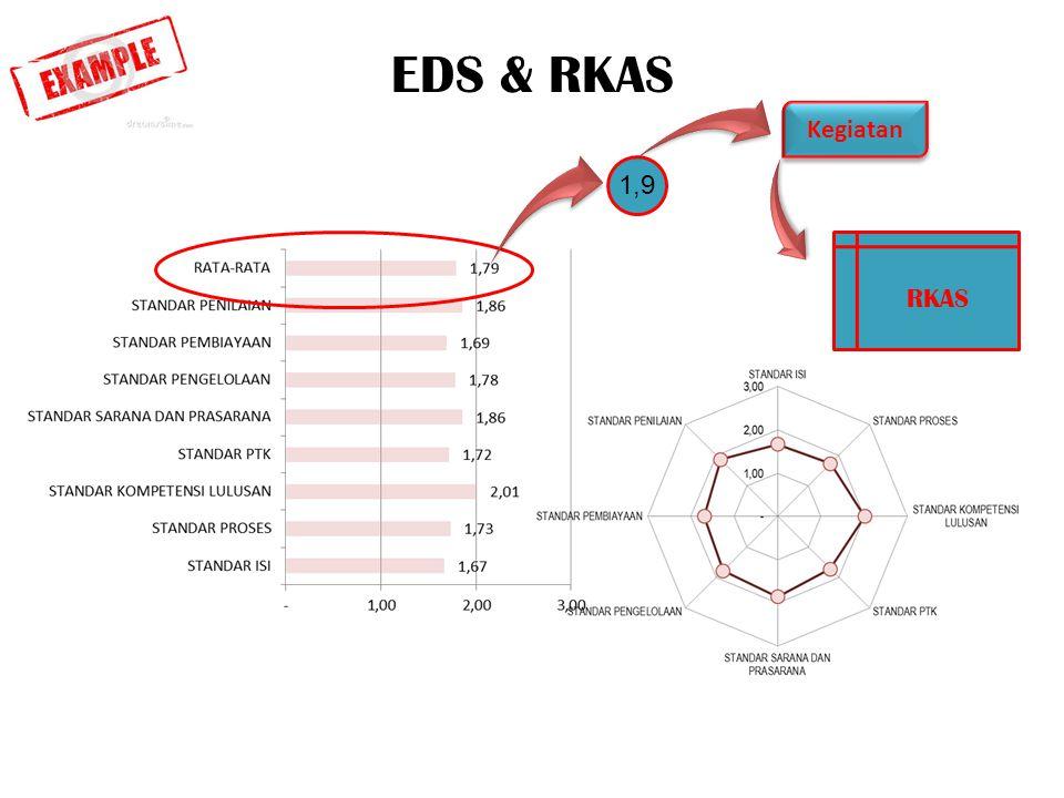 EDS & RKAS Kegiatan 1,9 RKAS