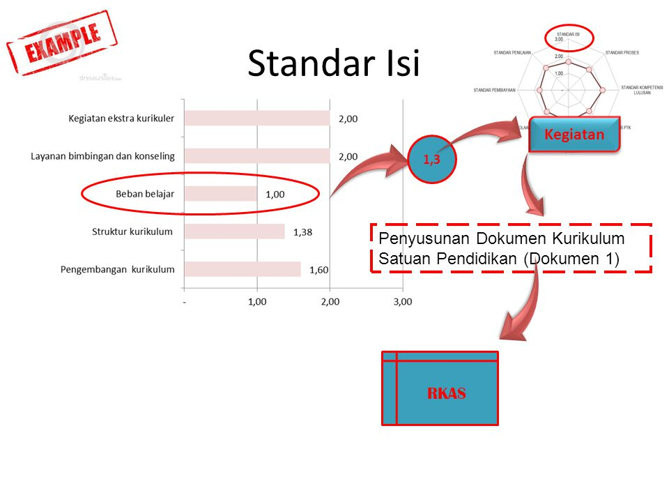 Standar Isi Kegiatan 1,3 Penyusunan Dokumen Kurikulum Satuan Pendidikan (Dokumen 1) RKAS