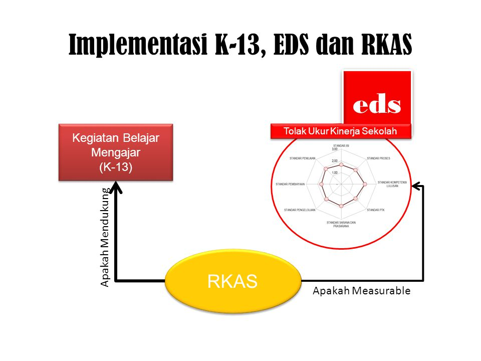Implementasi K-13, EDS dan RKAS