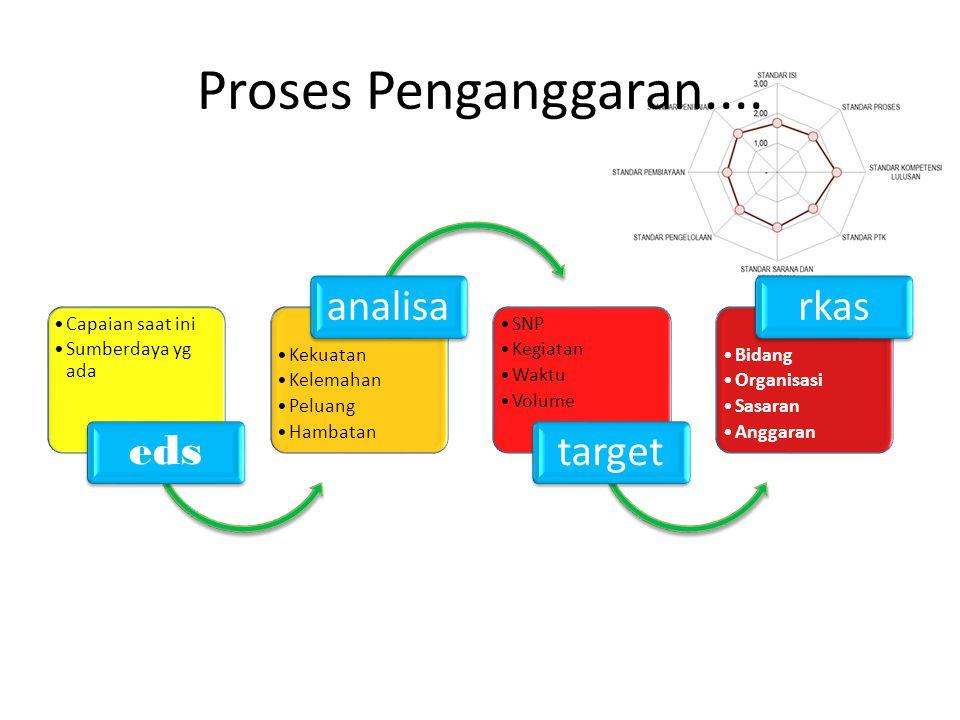 Proses Penganggaran.... eds Capaian saat ini Sumberdaya yg ada analisa