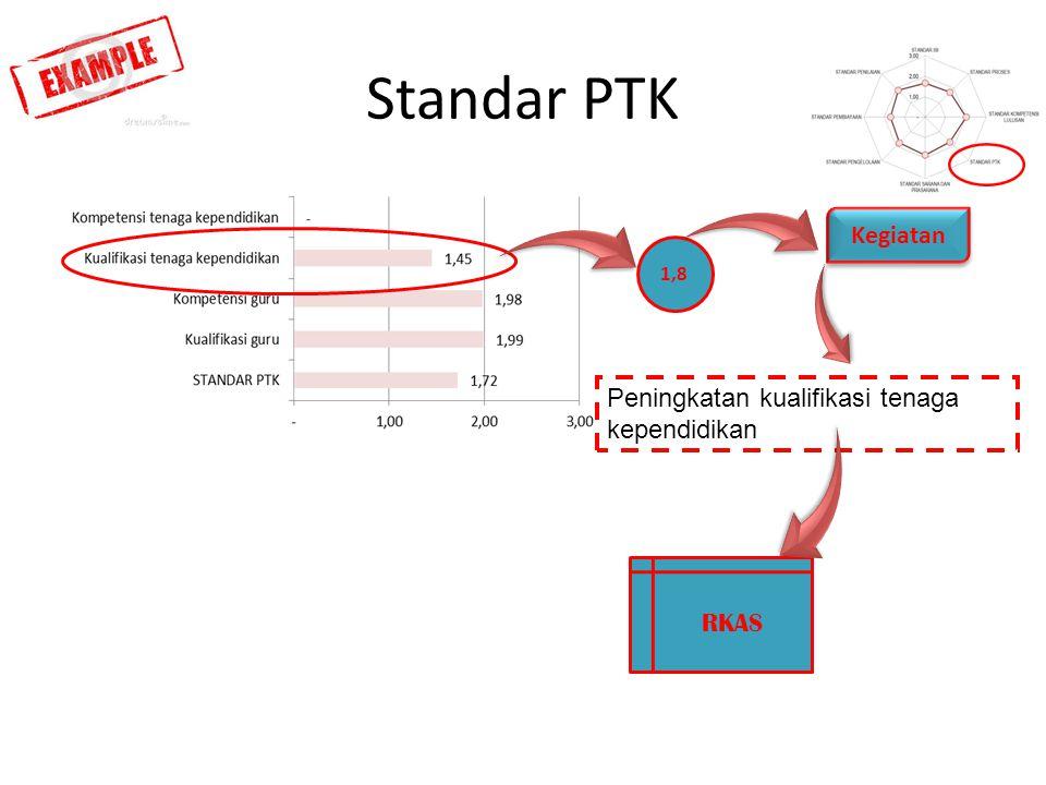 Standar PTK Kegiatan Peningkatan kualifikasi tenaga kependidikan RKAS