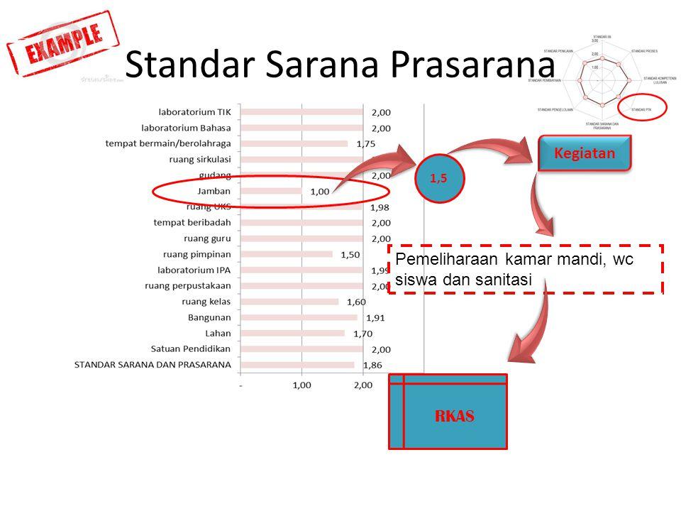 Standar Sarana Prasarana