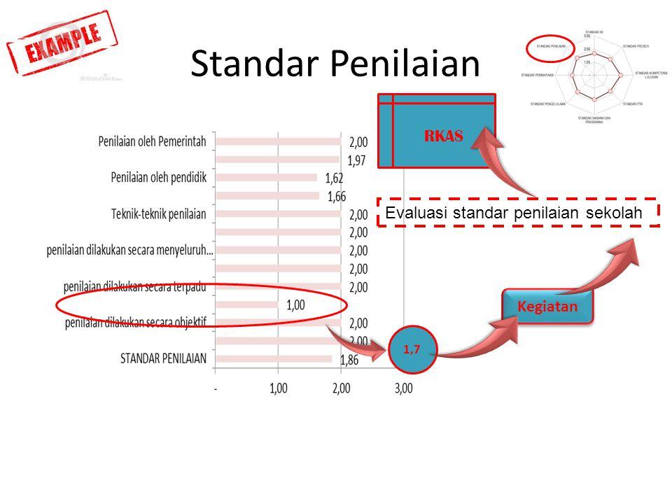 Standar Penilaian RKAS Evaluasi standar penilaian sekolah Kegiatan 1,7