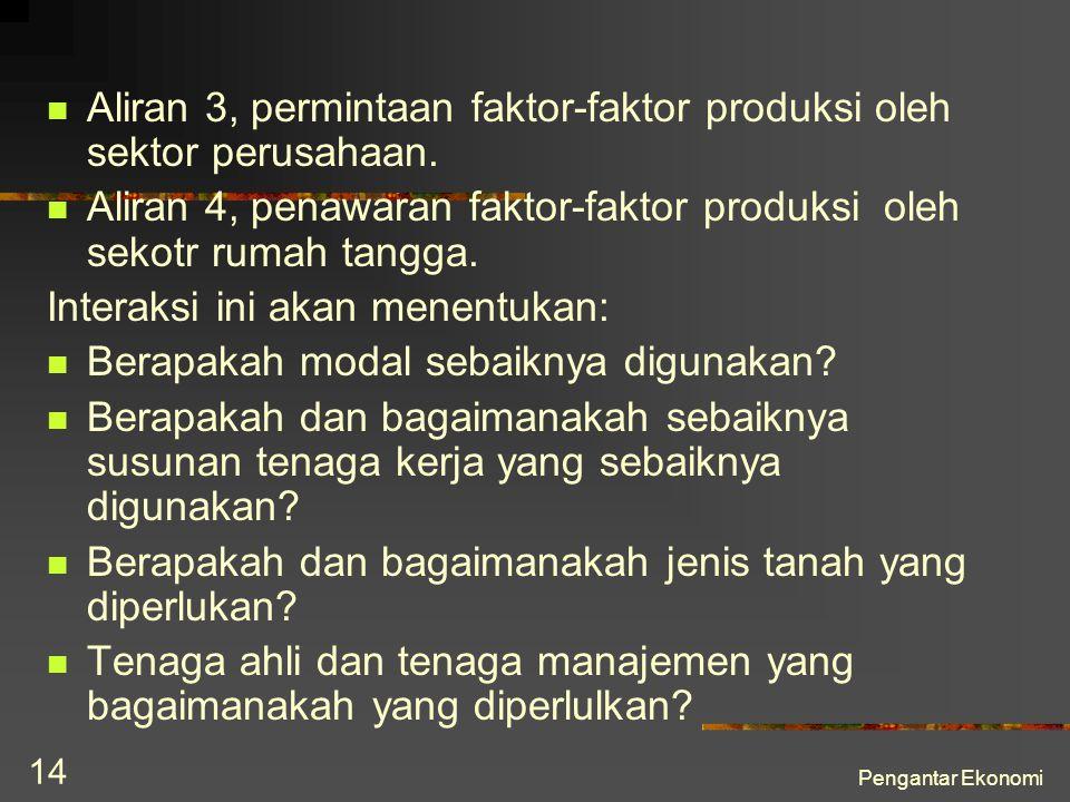 Aliran 3, permintaan faktor-faktor produksi oleh sektor perusahaan.