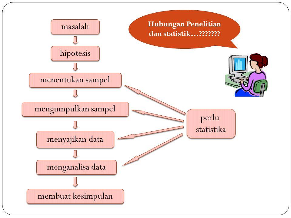 Hubungan Penelitian dan statistik…