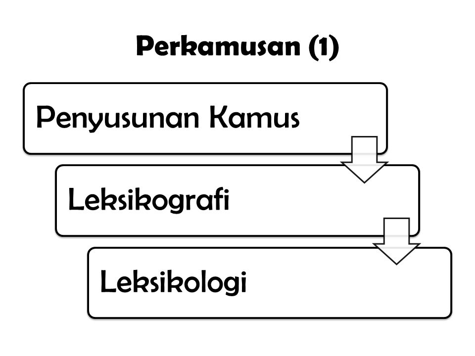 Perkamusan (1) Penyusunan Kamus Leksikografi Leksikologi