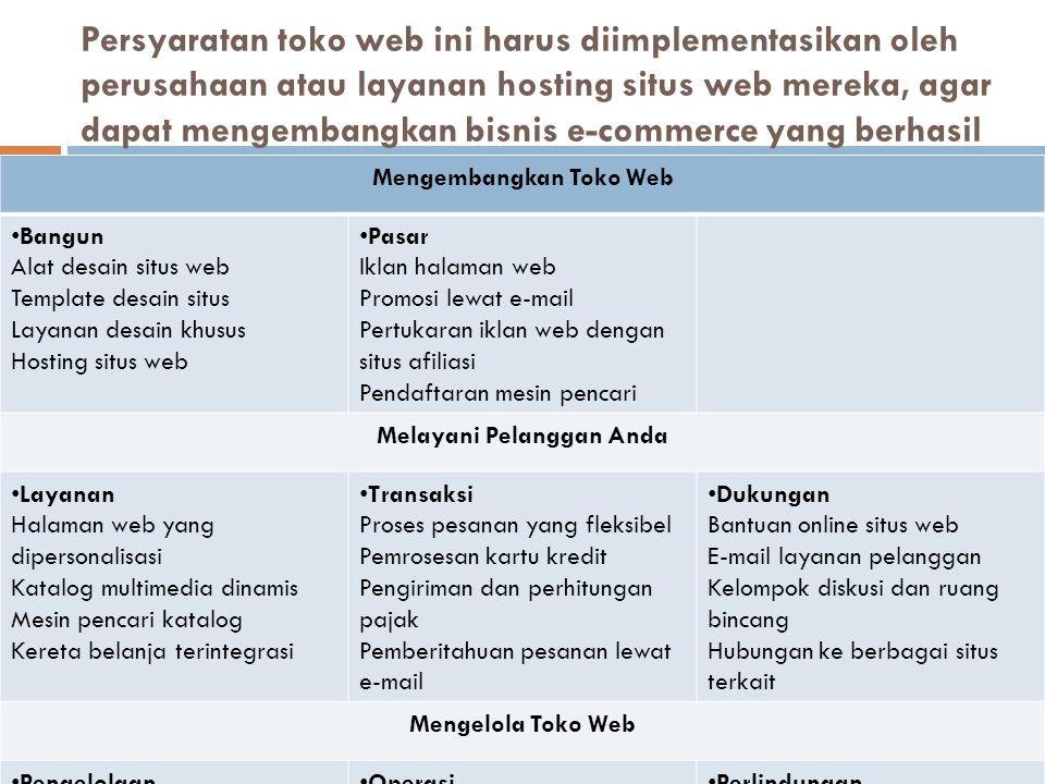 Mengembangkan Toko Web Melayani Pelanggan Anda