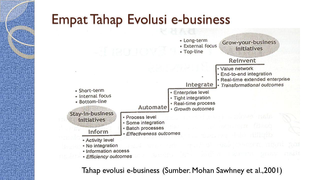 Empat Tahap Evolusi e-business