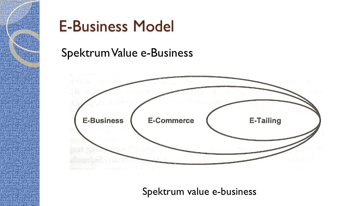 E-Business Model Spektrum Value e-Business Spektrum value e-business