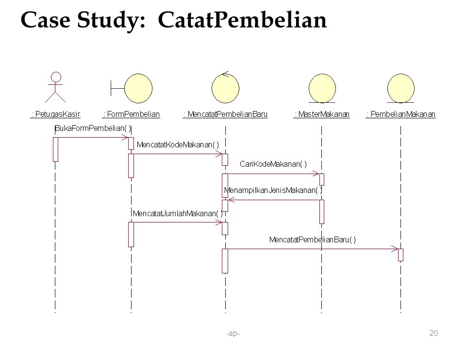 Case Study: CatatPembelian