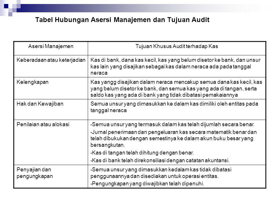 Tabel Hubungan Asersi Manajemen dan Tujuan Audit