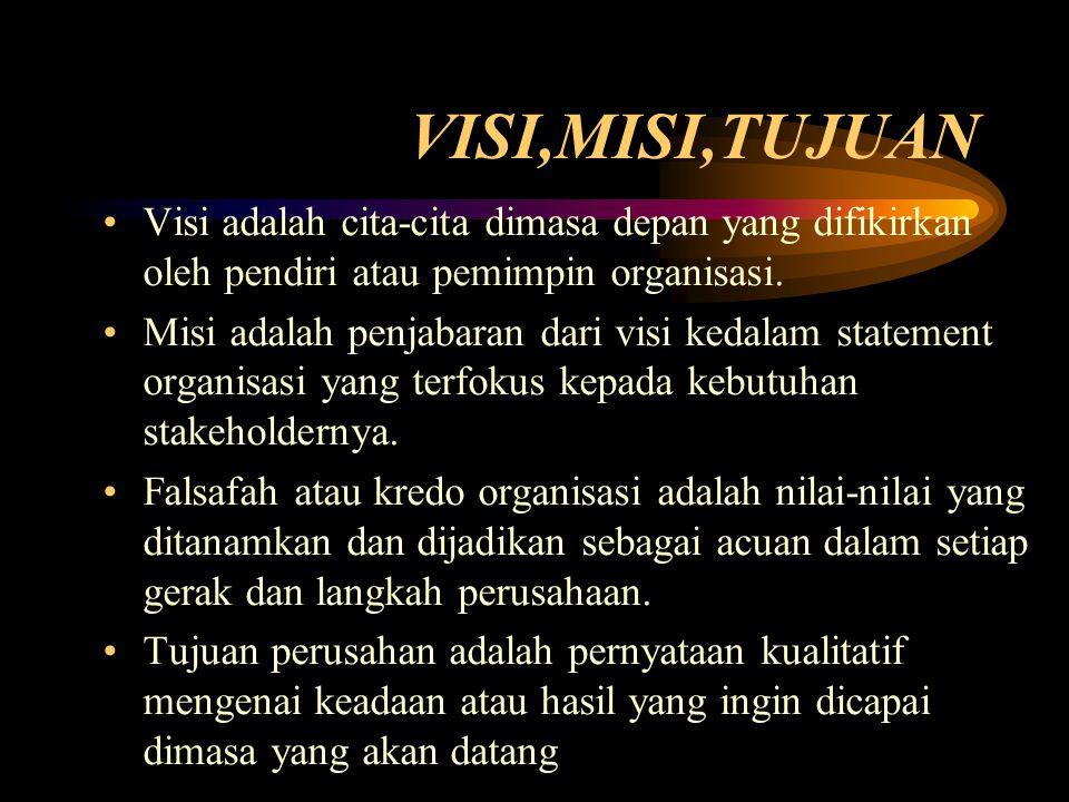 VISI,MISI,TUJUAN Visi adalah cita-cita dimasa depan yang difikirkan oleh pendiri atau pemimpin organisasi.