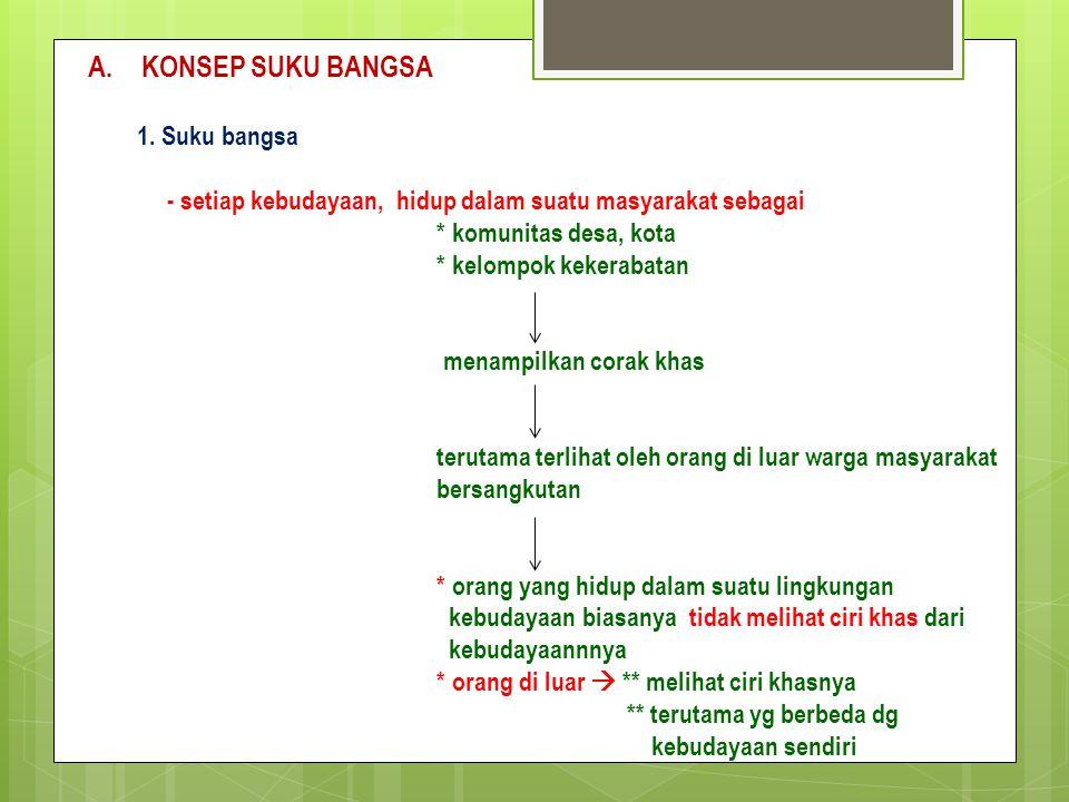 KONSEP SUKU BANGSA 1. Suku bangsa