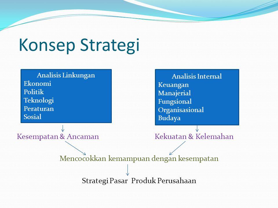 Konsep Strategi Kesempatan & Ancaman Kekuatan & Kelemahan Mencocokkan kemampuan dengan kesempatan Strategi Pasar Produk Perusahaan