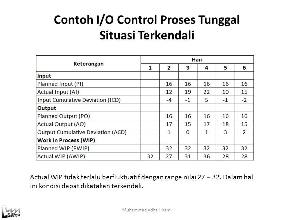 Contoh I/O Control Proses Tunggal Situasi Terkendali
