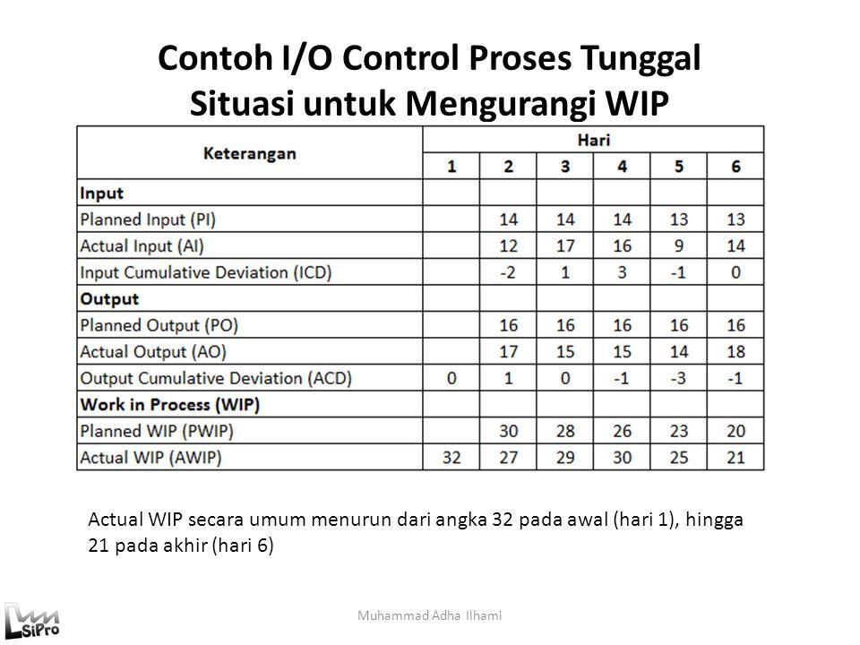 Contoh I/O Control Proses Tunggal Situasi untuk Mengurangi WIP