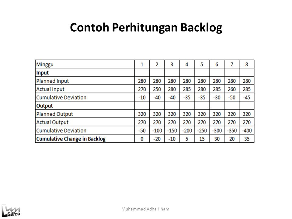 Contoh Perhitungan Backlog