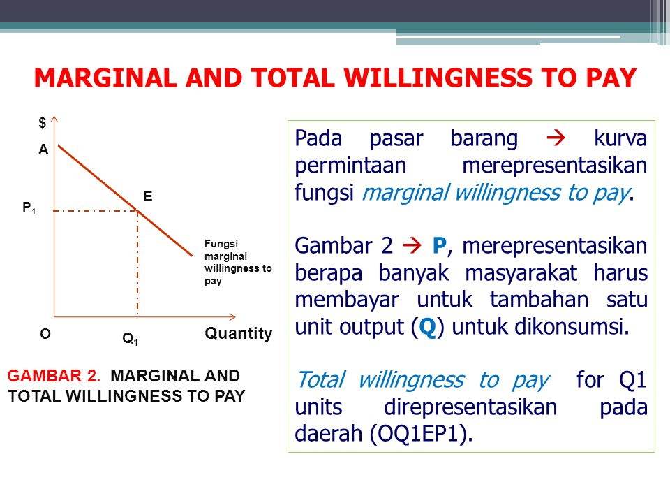 GAMBAR 2. MARGINAL AND TOTAL WILLINGNESS TO PAY