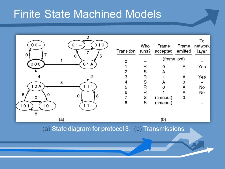 Finite State Machined Models