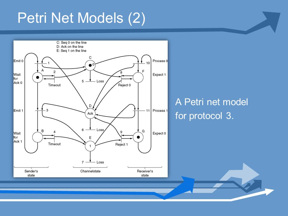 Petri Net Models (2) A Petri net model for protocol 3.