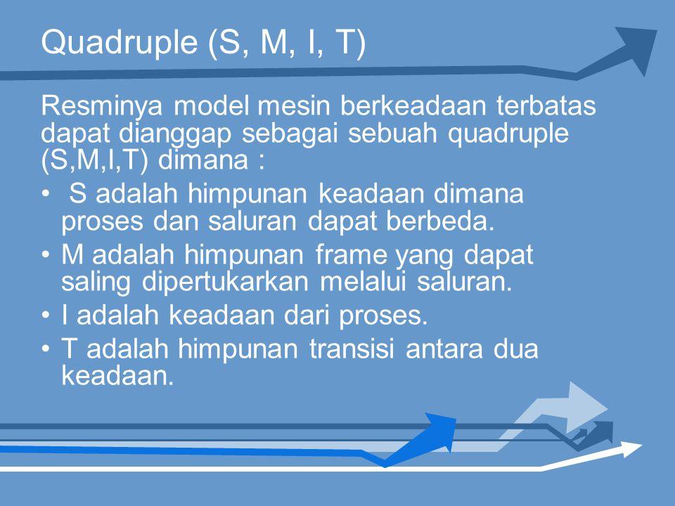 Quadruple (S, M, I, T) Resminya model mesin berkeadaan terbatas dapat dianggap sebagai sebuah quadruple (S,M,I,T) dimana :