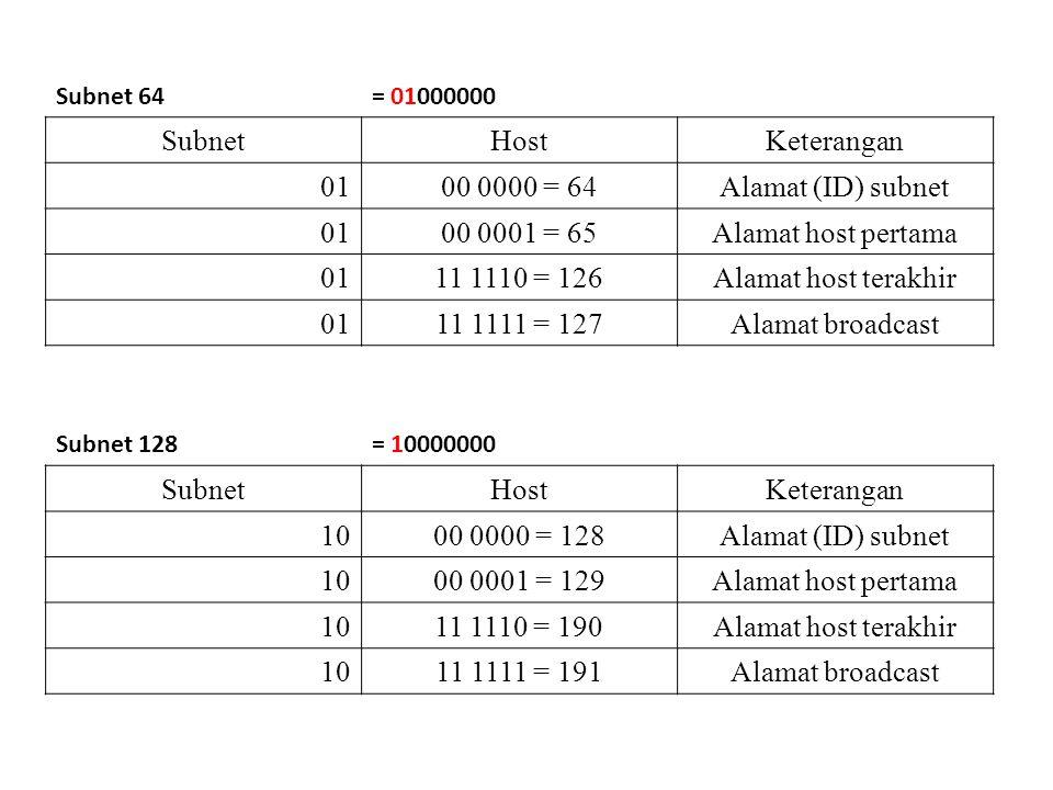 Subnet Host Keterangan 01 00 0000 = 64 Alamat (ID) subnet 00 0001 = 65