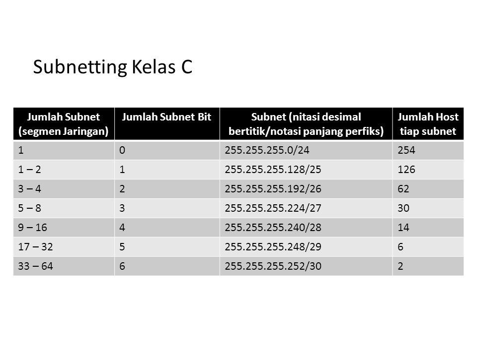 Subnetting Kelas C Jumlah Subnet (segmen Jaringan) Jumlah Subnet Bit