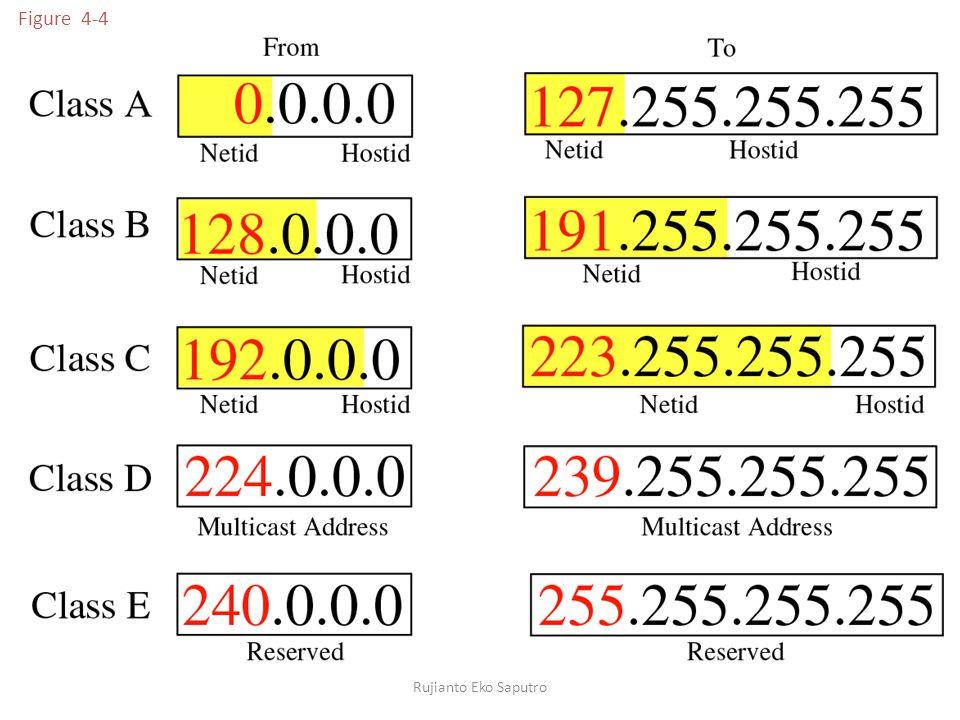 Figure 4-4 Pada kelas A mempunyai address host 2 pangkat 24 = 16.777.214 host 127.x.x.x.x digunakan untuk localhost/loopback.