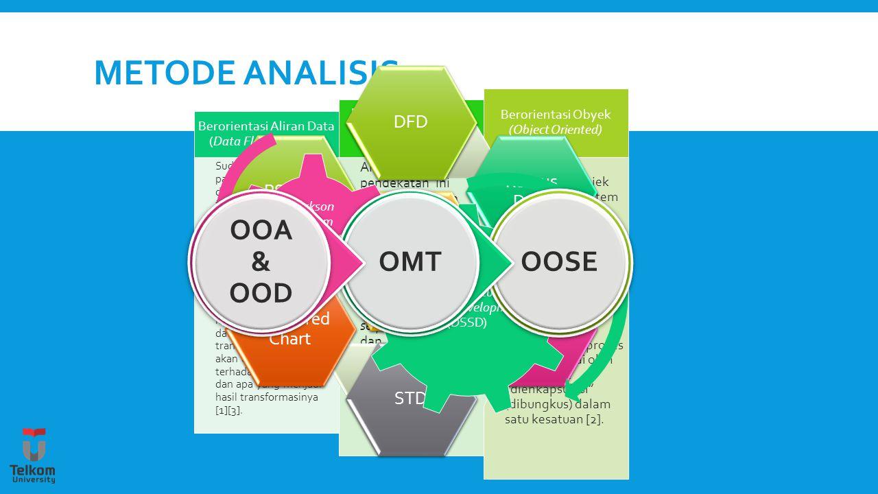 Metode analisis OOA & OOD OMT OOSE DFD Kamus Data PSPEC