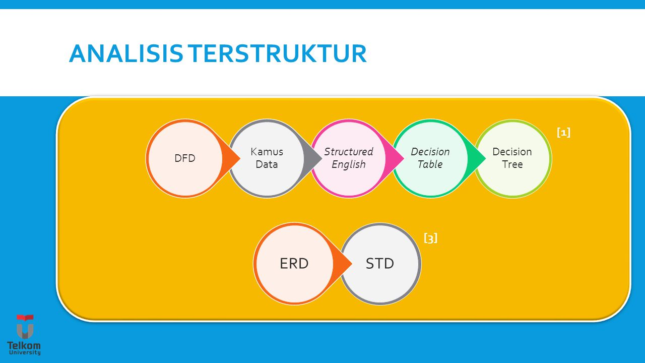 Analisis terstruktur Decision Tree. Decision Table. Structured English. Kamus Data. DFD.