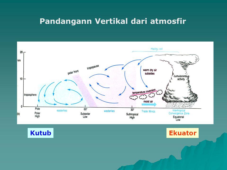 Pandangann Vertikal dari atmosfir