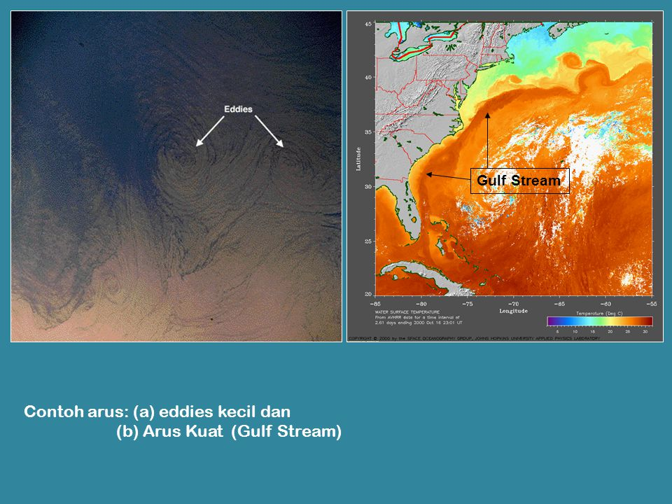 Contoh arus: (a) eddies kecil dan (b) Arus Kuat (Gulf Stream)