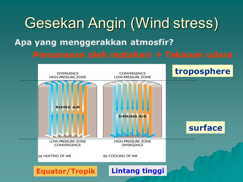 Gesekan Angin (Wind stress)