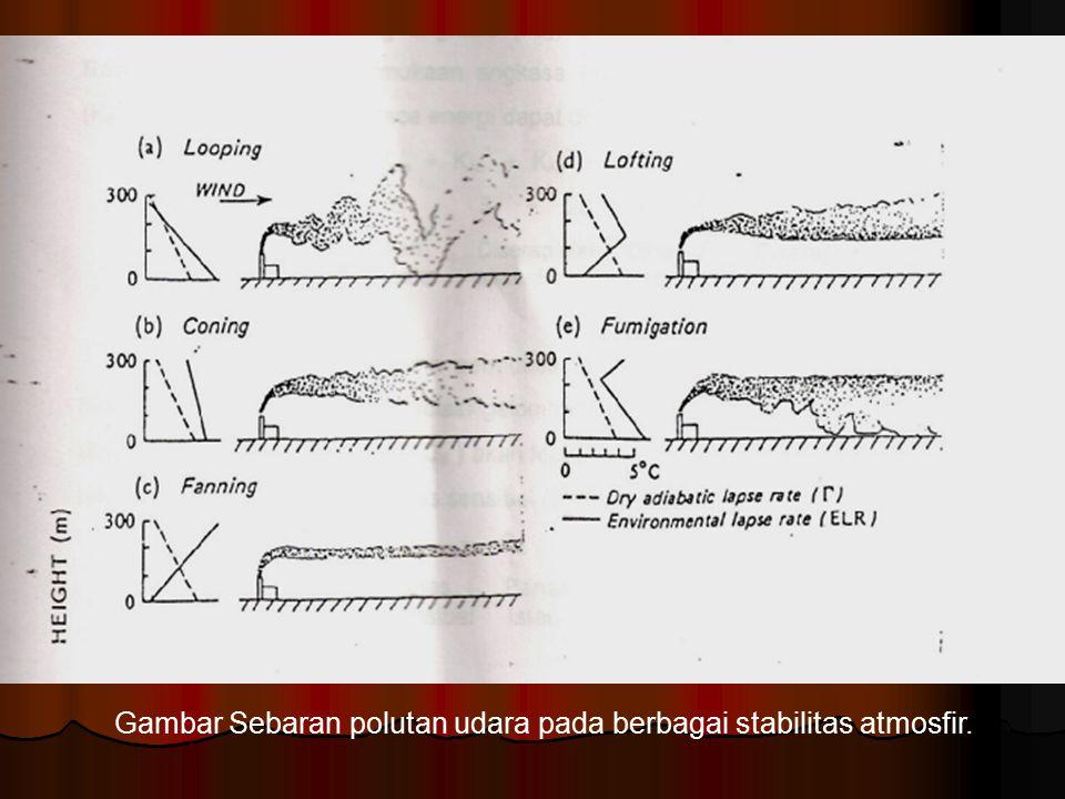 Gambar Sebaran polutan udara pada berbagai stabilitas atmosfir.