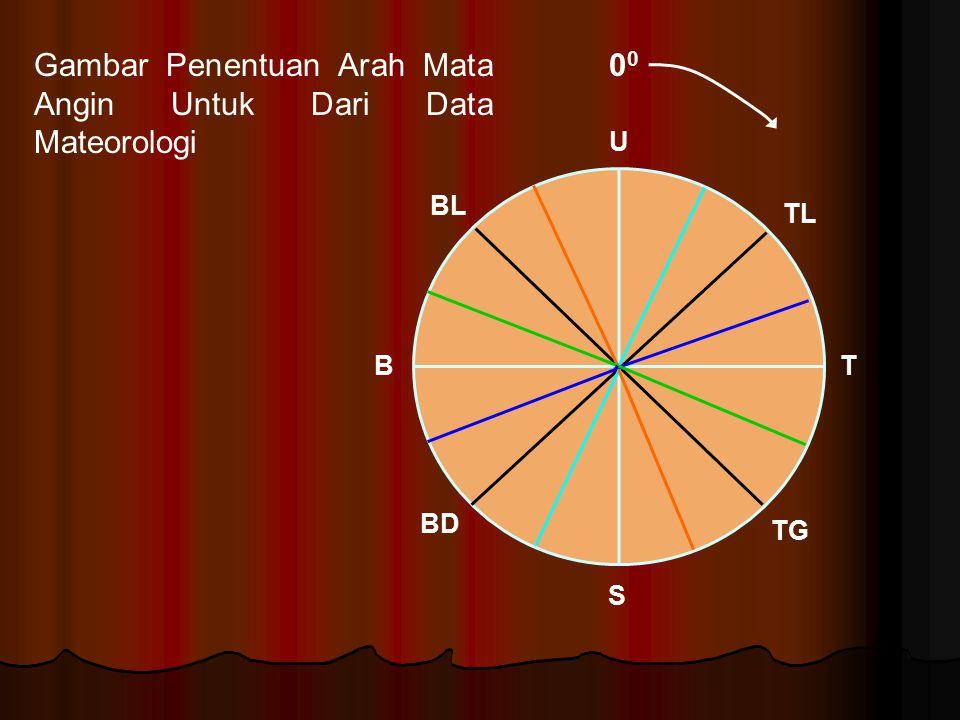 Gambar Penentuan Arah Mata Angin Untuk Dari Data Mateorologi 00