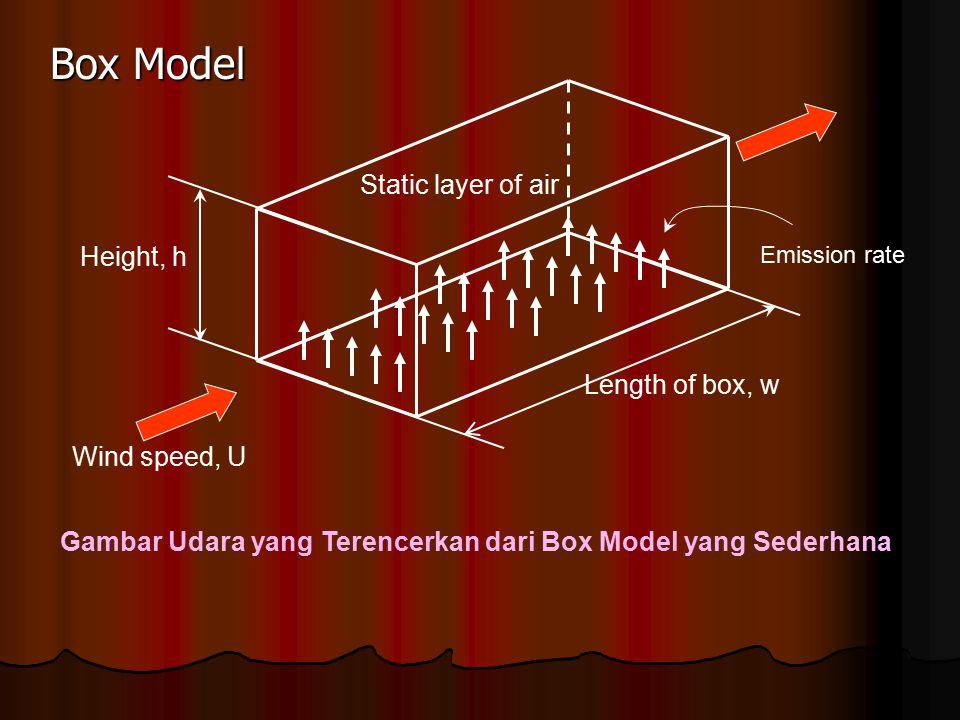 Gambar Udara yang Terencerkan dari Box Model yang Sederhana