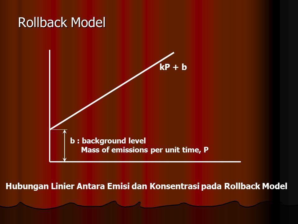 Hubungan Linier Antara Emisi dan Konsentrasi pada Rollback Model