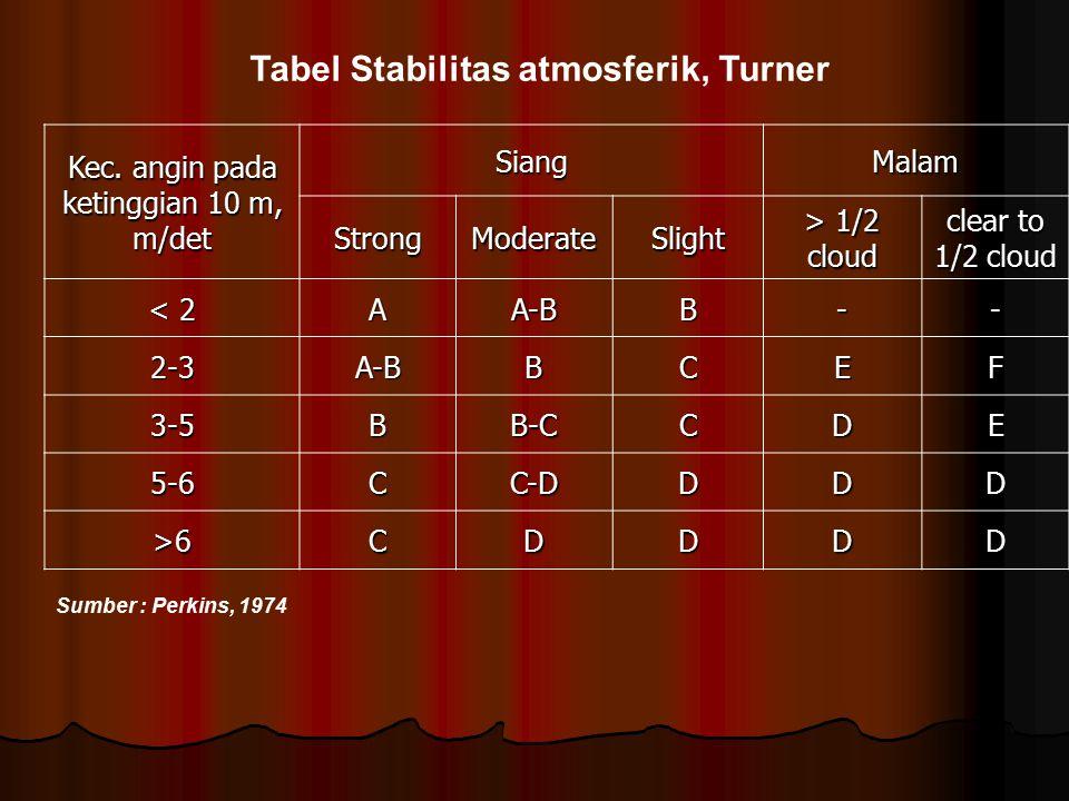 Tabel Stabilitas atmosferik, Turner