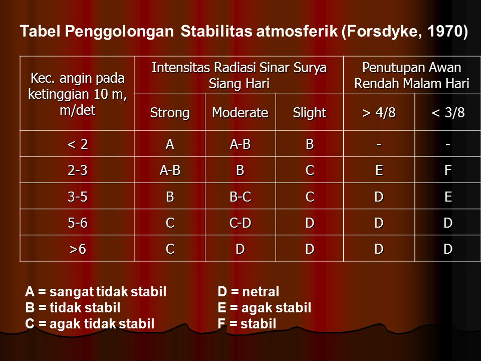 Tabel Penggolongan Stabilitas atmosferik (Forsdyke, 1970)