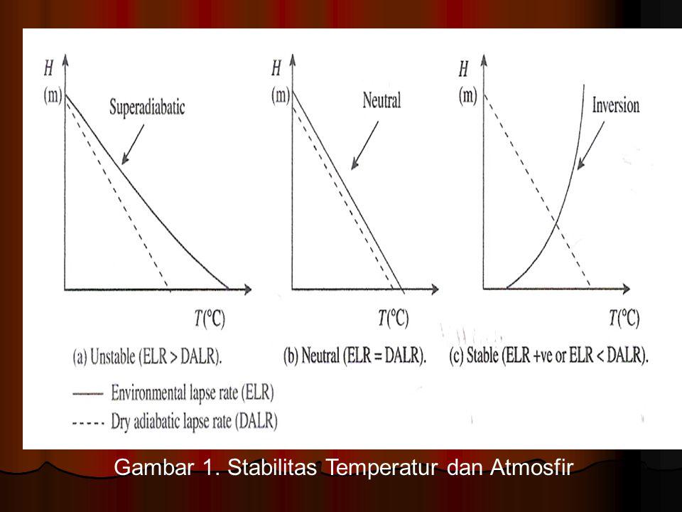 Gambar 1. Stabilitas Temperatur dan Atmosfir