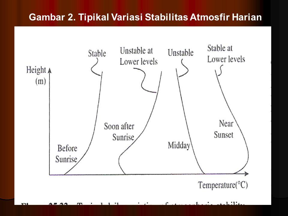 Gambar 2. Tipikal Variasi Stabilitas Atmosfir Harian