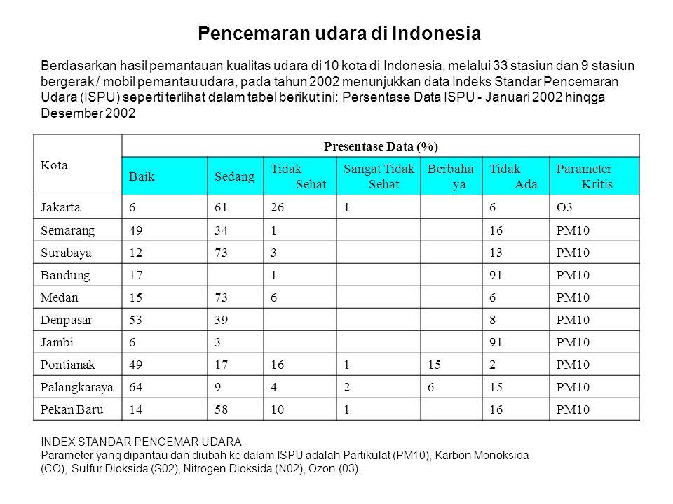 Pencemaran udara di Indonesia
