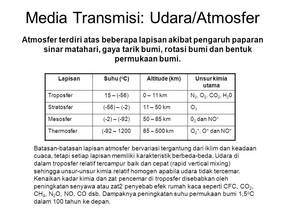 Media Transmisi: Udara/Atmosfer