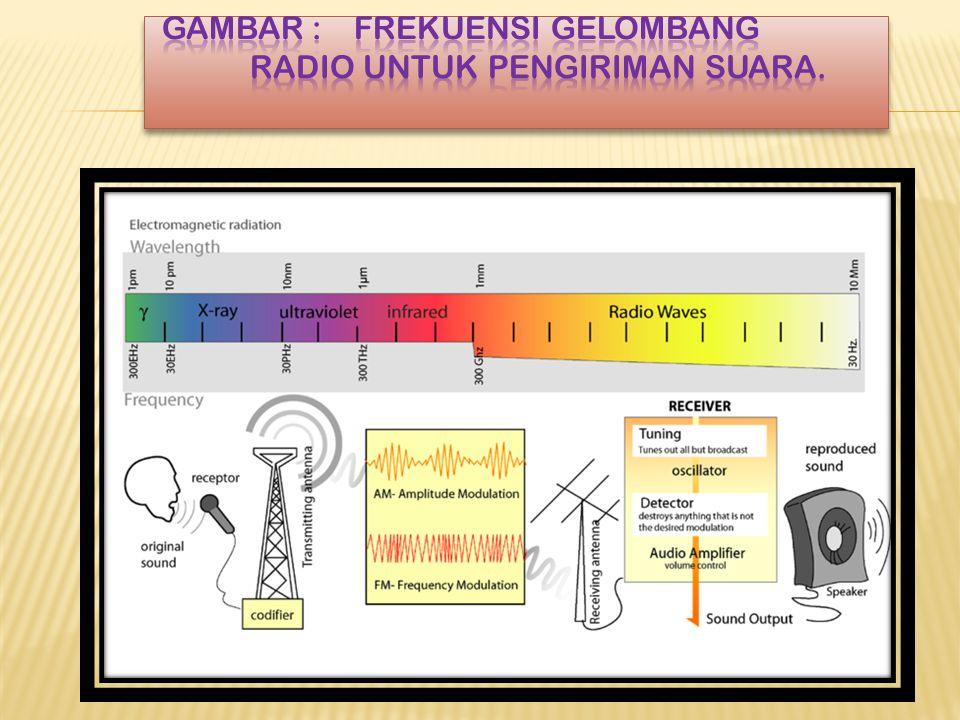 Gambar : frekuensi gelombang radio untuk pengiriman suara.
