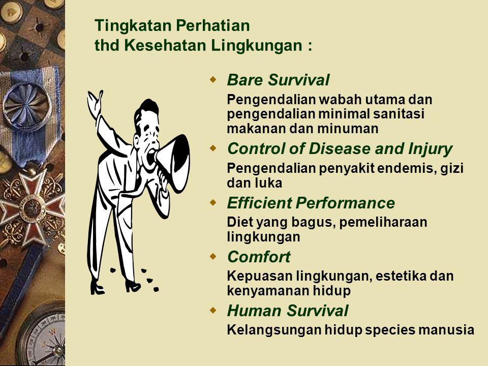 Tingkatan Perhatian thd Kesehatan Lingkungan :
